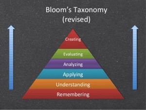 De gereviseerde taxonomie van Bloom