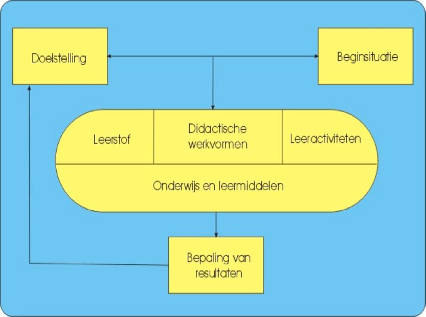 Model Didactische Analyse van Van Gelder